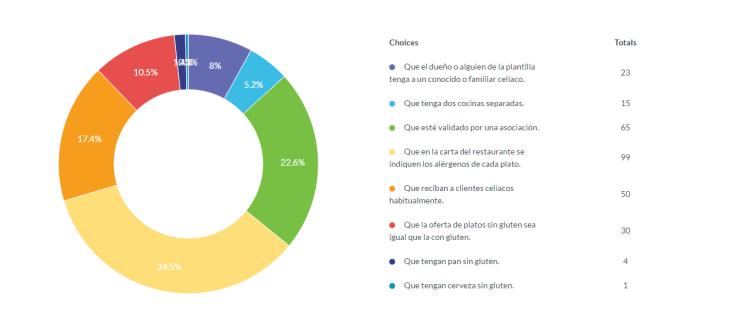 Encuesta: Restaurantes sin gluten
